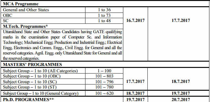GB Pant PG Counselling Schedule