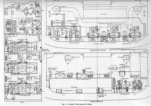Plan And Sections Of Forward Turbo Generator Room A