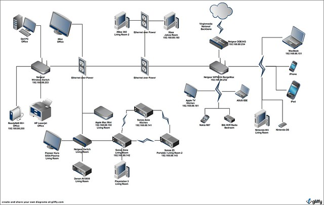 How To Be Beautiful: Home Network Diagram | Flickr Photo Sharing!