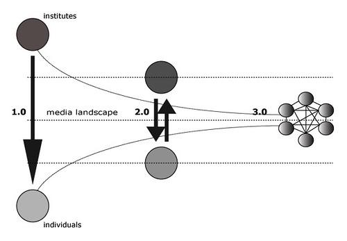 Van instituten naar netwerksamenleving (Society 3.0)