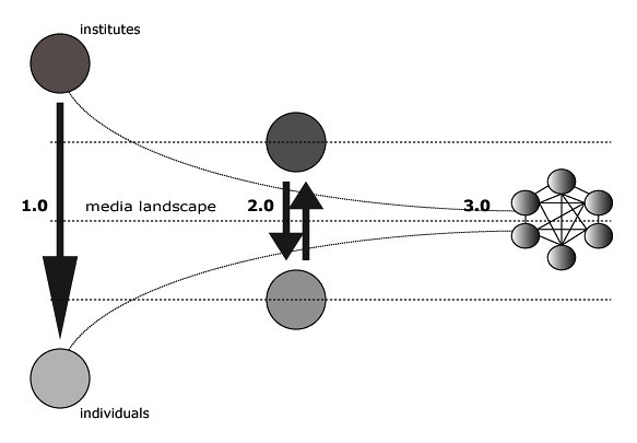Netwerkmodel