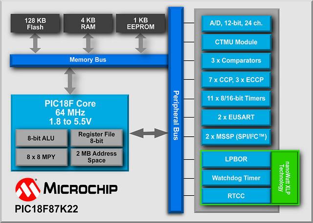 8 bit microcontroller block diagram 1 bit comparator block diagram block diagram, microchip technology's pic18f87k22 8-bit ...