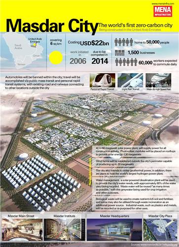 Masdar City by GDS Infographics