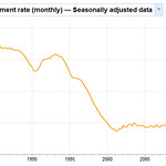 irish unemployment rate over time
