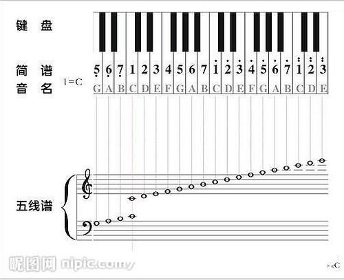 钢琴五线谱对照表 _排行榜大全