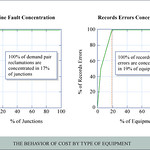 Behavior of Cost by Type of Equipment