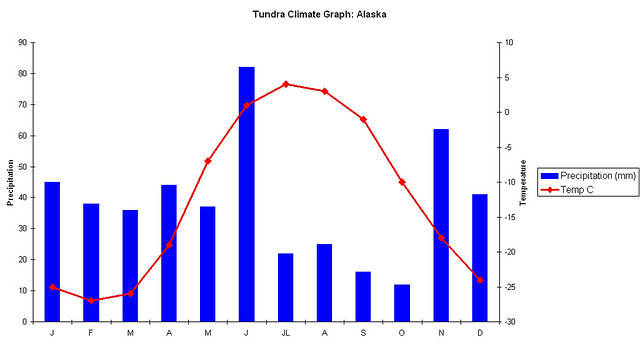 how to make climate graph on excel 2010