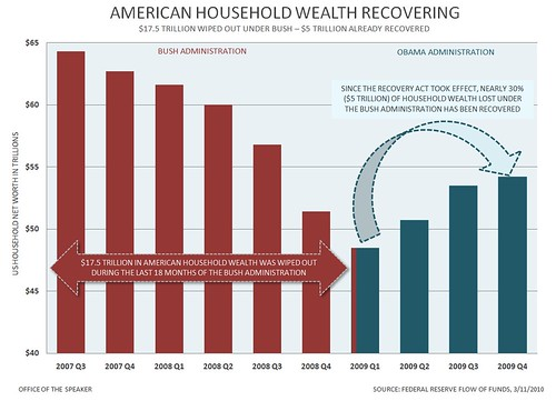 HOUSEHOLD WEALTH