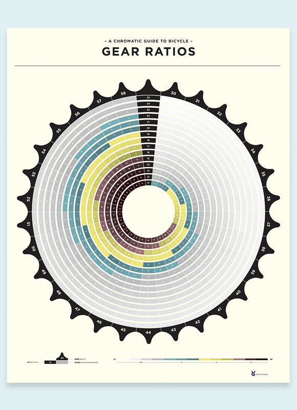 Gear Ratio Poster