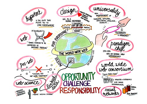Tim Berners-Lee: The World Wide Web - Opportunity, Challenge, Responsibility