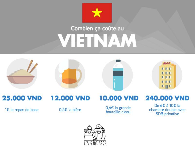 Infographie Vietnam Budget