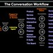 The Conversation Workflow