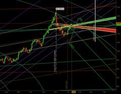 gold chart january 11 2010