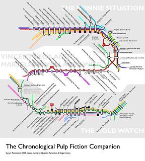 The Chronological Pulp Fiction Companion