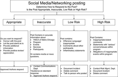 Does Your Nonprofit Have A Social Media Work Flow? | Beth'S Blog