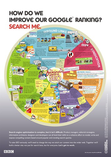 The fascinating world of SEO | by tamper74