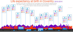 Improve health and wellbeing trends - Locally committed - Council Plan 2016-17 End of Year Performance Report - Coventry City Council
