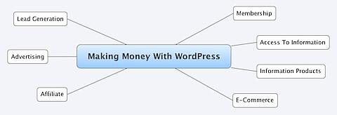 Making Money With WordPress