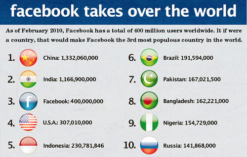 If facebook were a country it would be the third largest country in