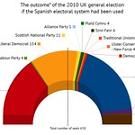 UK 2010 election: What if the Spanish electoral system had been used?