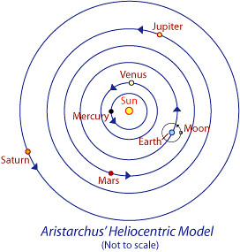aristarchus model aristarchus model of the universe