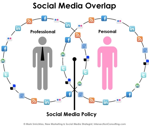 Social Media Overlap by Intersection Consulting