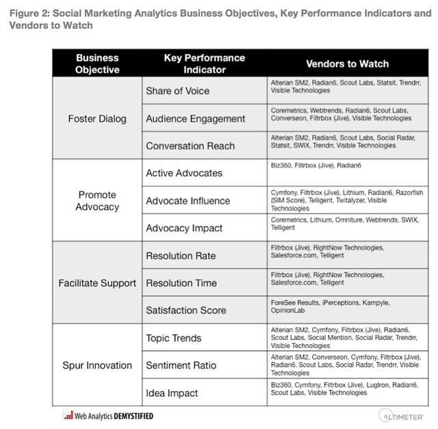 Social Marketing Analytics Framework