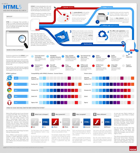 HTML5 (Infographic)