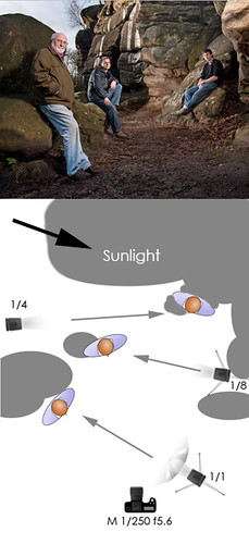 Tullis Shoot - Lighting Diagram