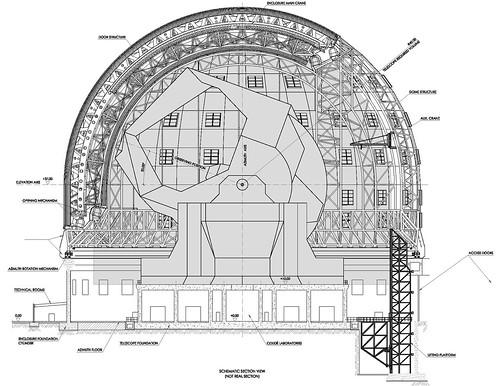 Plano del domo del EELT