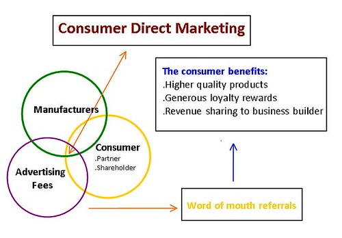 Consumer Direct Marketing