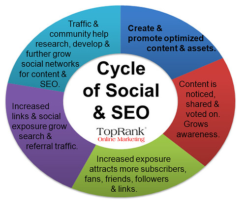 Social media optimization, TopRank Social SEO Cycle