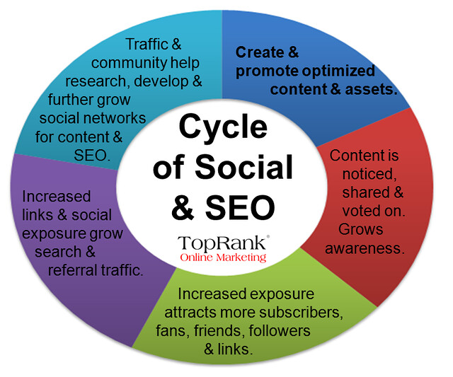 TopRank Social SEO Cycle from Flickr via Wylio