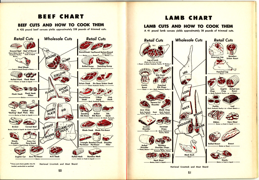 Know Your Meats Beef And Lamb High Steaks