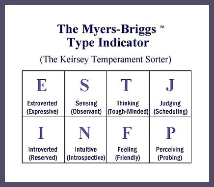 MBTI, Meyers Briggs Type Indicator Personality Types