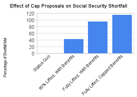Social security proposals and shortfall