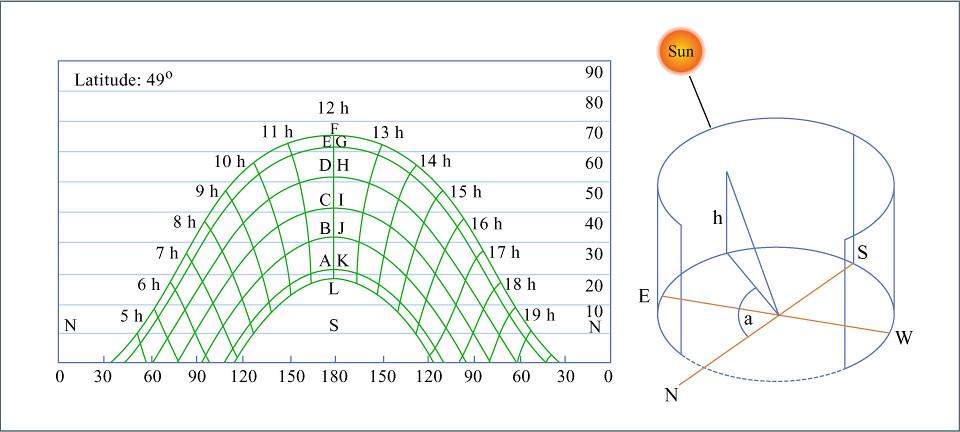 Sun Path | Diagram showing the path of sun  Format Diagram C