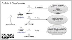 Evolution Homo Numericus_ Digital Reputation Blog
