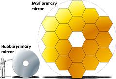 Webb vs Hubble primary mirror