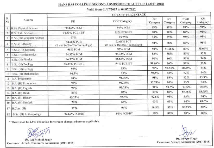 Hans Raj College Second Cut Off List