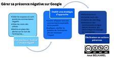 Gérer sa présence négative sur Google By Amalbel
