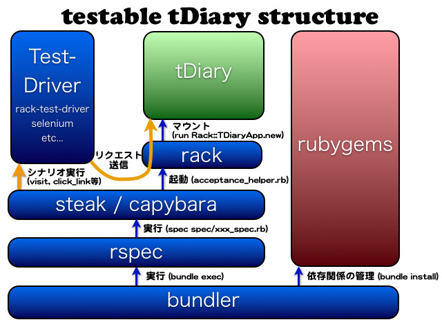 testable-tDiary