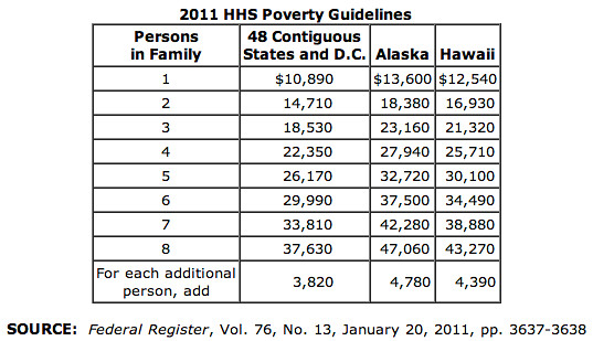 2014 Poverty Income Guidelines