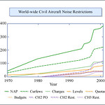 World-wide Civil Aircraft Noise Restrictions