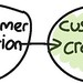 Customer Development