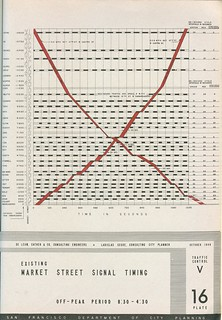 Existing Market Street Signal Timing (1948)