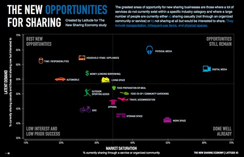 Opportunity Infographic - The New Sharing Economy Study