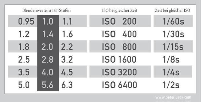 Aperture Chart, ISO/shutter speed   Flickr - Photo Sharing!