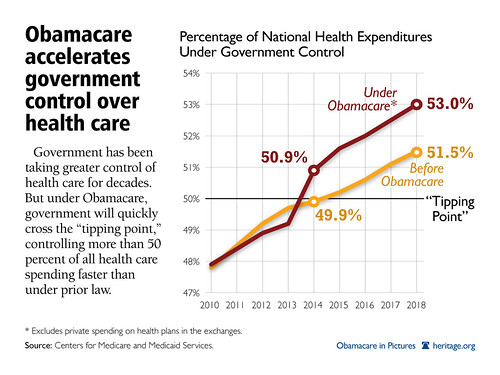 Obamacare Accelerates Government Control
