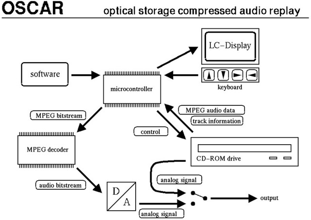 oscar mp3 cd player block diagram